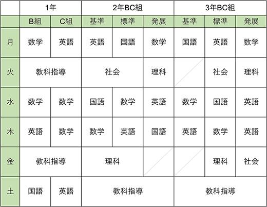 カリキュラム 図